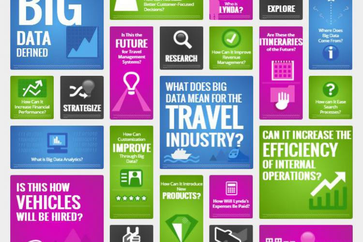 Come cambia il Turismo con i Big Data e i Social Network